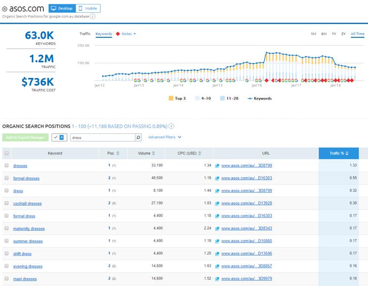 Content Marketing - ASOS Example